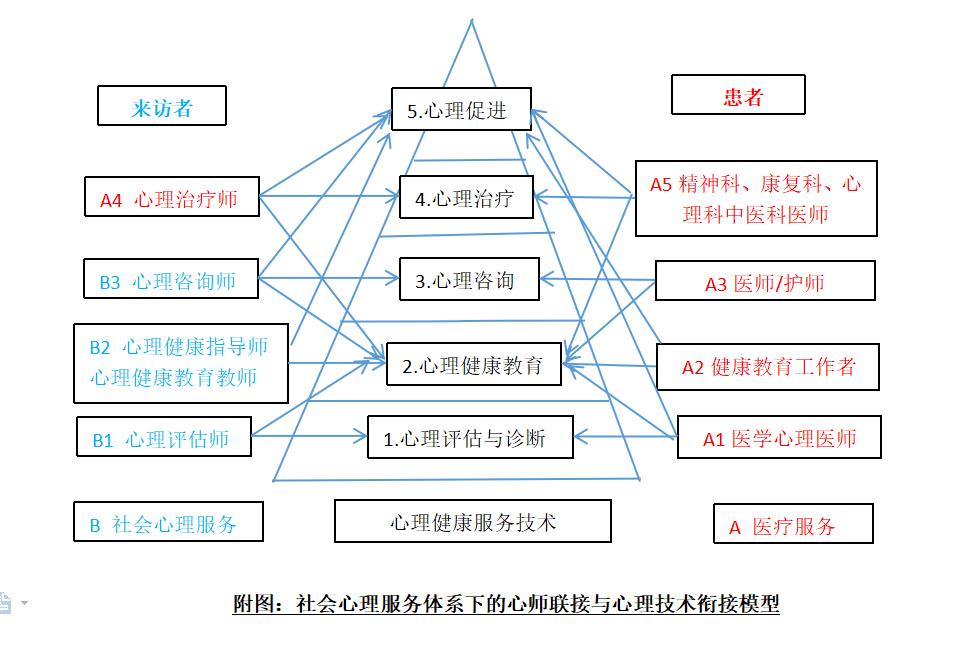 心师联接模型.png
